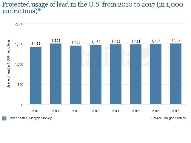 Lead uses in US