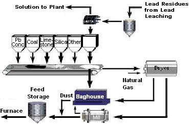 Lead Processing Technology