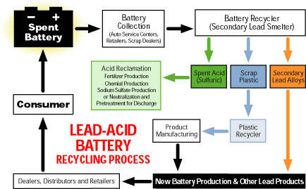 Battery Recycling Process